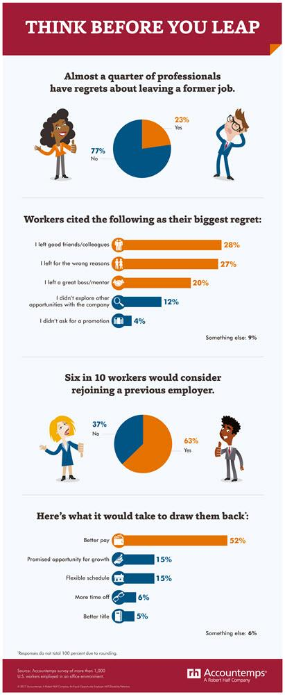 An infographic from Accountemps that highlights survey results about leaving your job