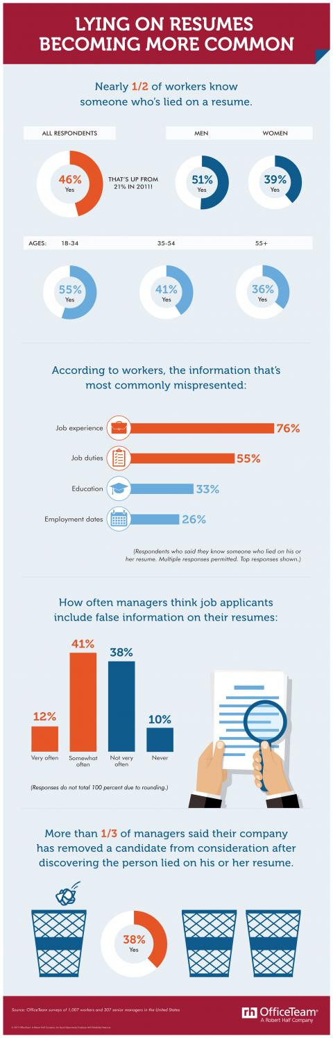 An infographic from OfficeTeam showing the results of a survey about job candidates lying on their resume