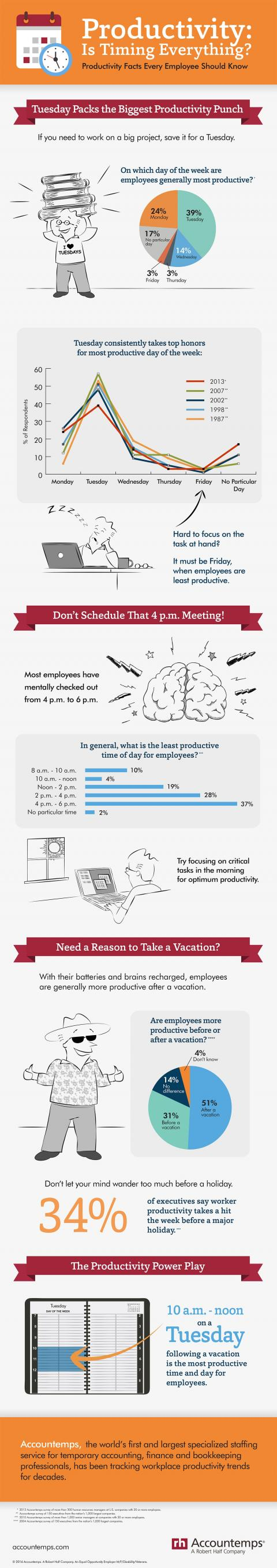 An infographic showing the results of Accountemps surveys on employee productivity