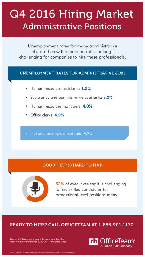 An infographic showing unemployment rates for in-demand administrative positions in the fourth quarter of 2016