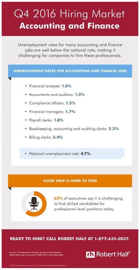 An infographic showing unemployment rates for in-demand accounting and finance positions in the fourth quarter of 2016