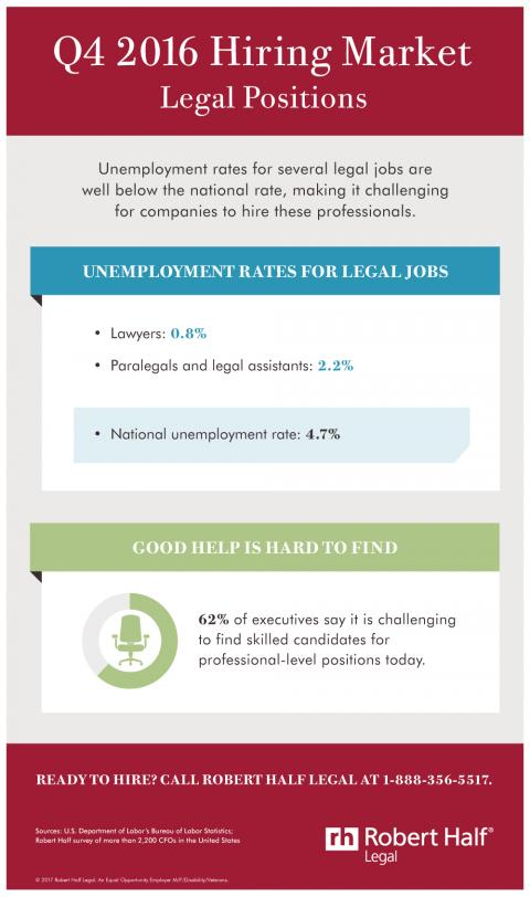 An infographic showing unemployment rates for in-demand legal positions in the fourth quarter of 2016