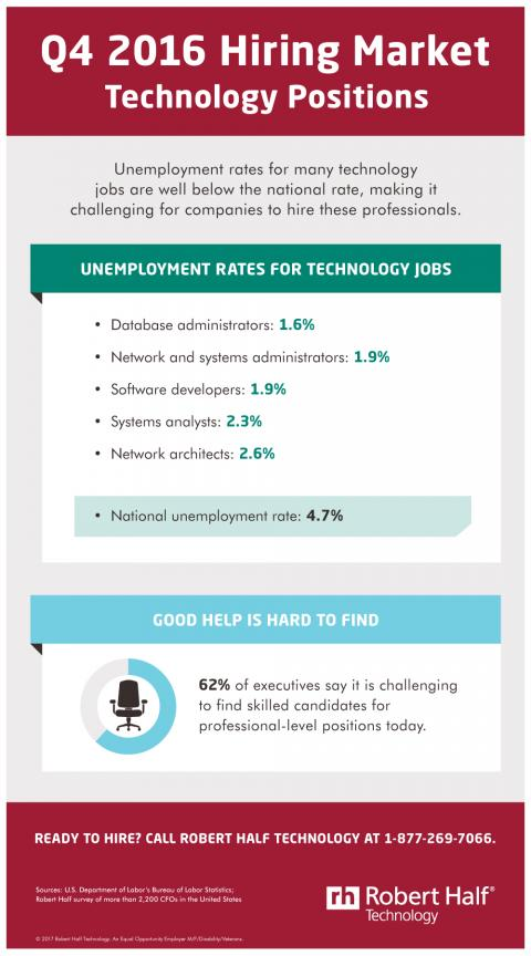 An infographic showing unemployment rates for in-demand technology positions in the fourth quarter of 2016