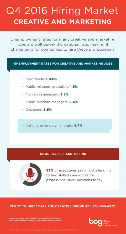 An infographic showing unemployment rates for in-demand creative and marketing positions in the fourth quarter of 2016