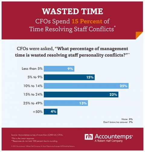 An infographic showing how much time CFOs spend resolving staff personality conflicts