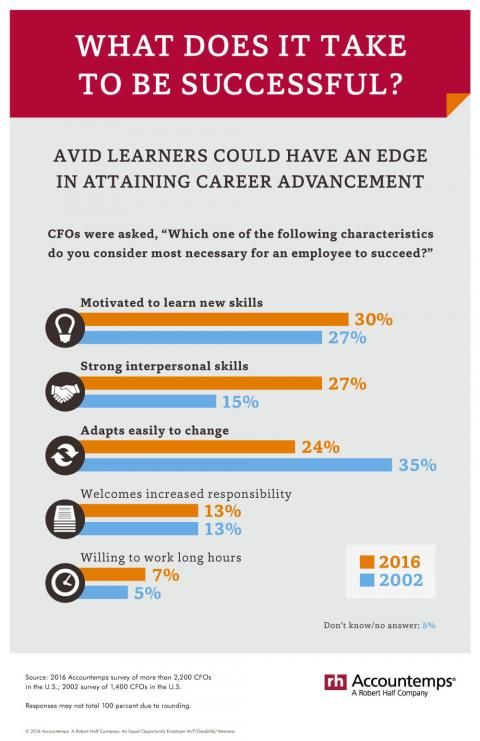 Infographic featuring results of Accountemps surveys, years apart, on what it takes to be a successful employee