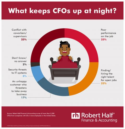 An infographic from Robert Half showing the biggest concerns CFOs have at work