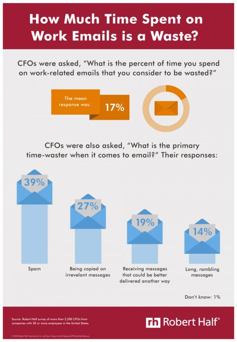 An infographic showing how much time CFOs feel is wasted on work emails