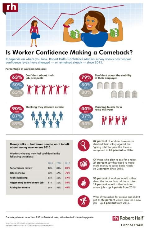 An infographic showingthe results of a Robert Half survey on workers confidence in salary discussions and job prospects