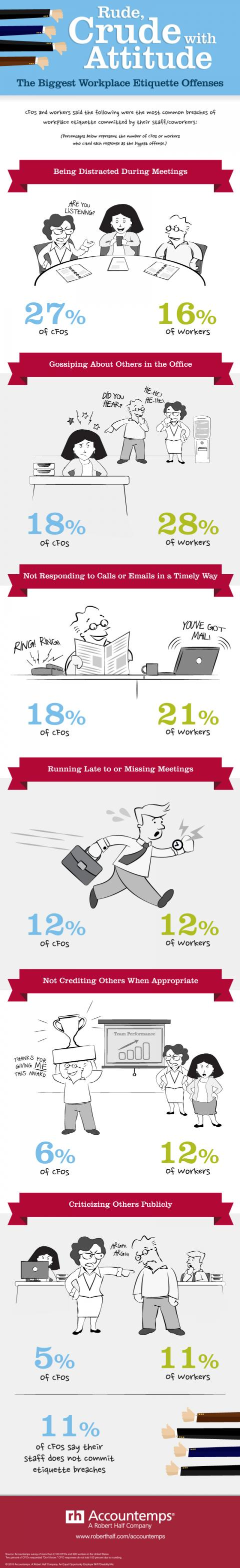 An infographic featuring results of an Accountemps survey on etiquette offenses in the workplace