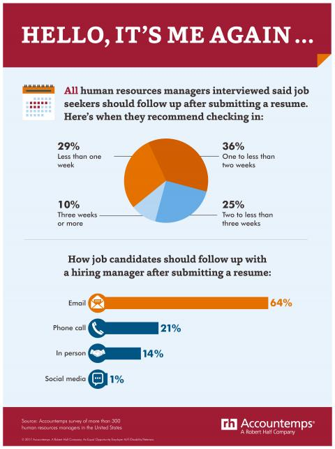 All HR managers interviewed said job seekers should follow up after submitting a resume
