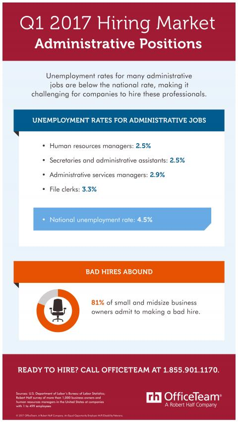 An infographic showing the hiring market for administrative jobs in Q1 2017