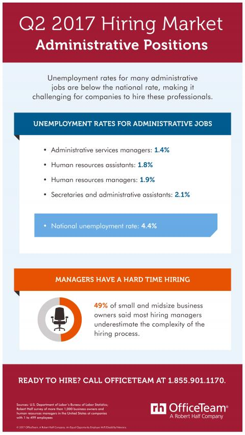 An infographic showing the hiring market for administrative jobs in Q2 2017