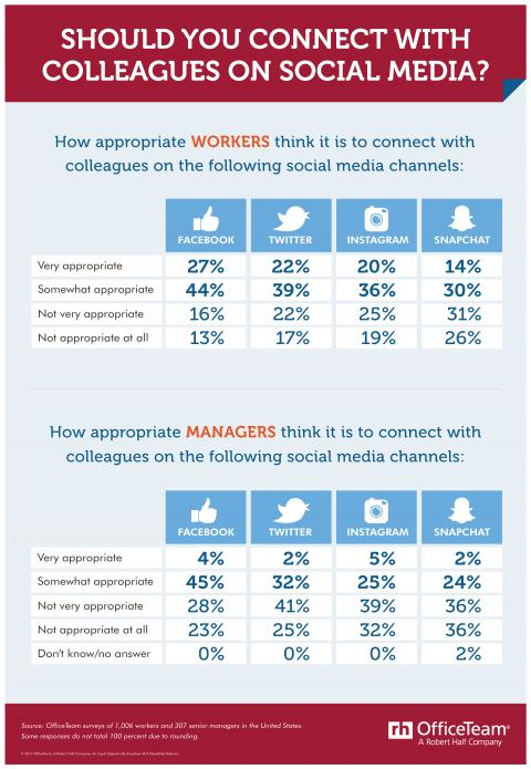 An infographic from OfficeTeam about whether you should connect with coworkers on social media