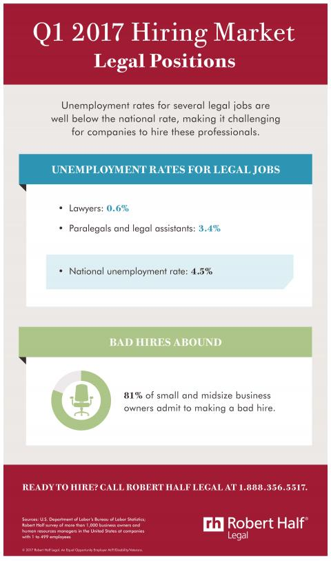 An infographic showing the hiring market for legal jobs in Q1 2017