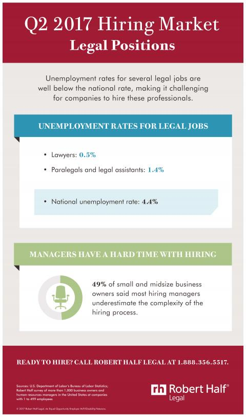 An infographic showing the hiring market for legal jobs in Q2 2017