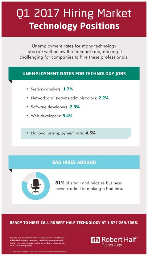 An infographic showing the hiring market for technology jobs in Q1 2017