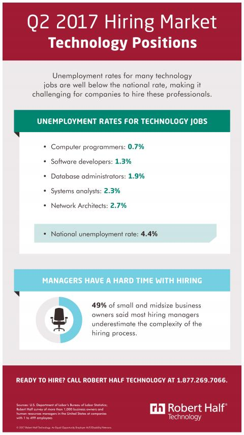 An infographic showing the hiring market for technology jobs in Q2 2017
