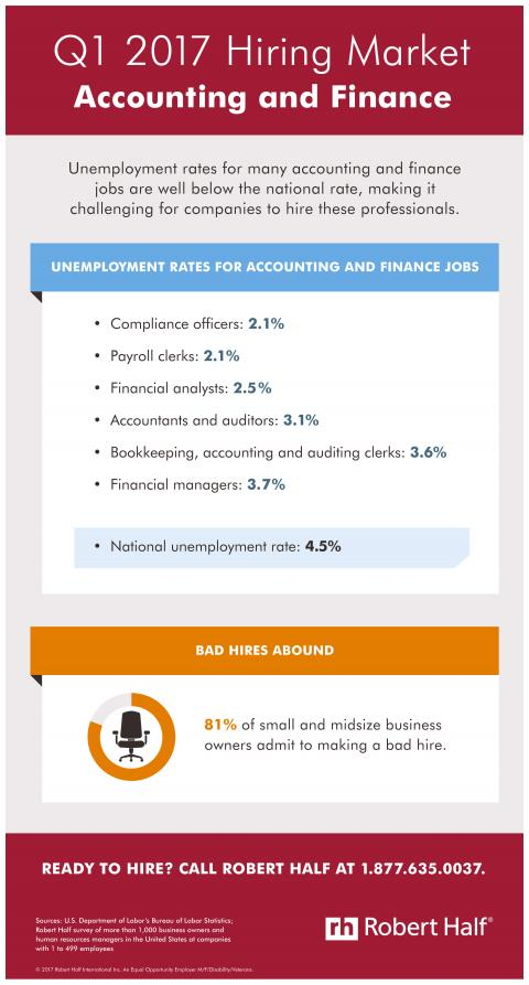 An infographic showing the hiring market for accounting and finance jobs in Q1 2017