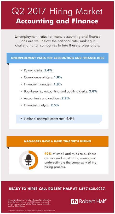 An infographic showing the hiring market for accounting and finance jobs in Q2 2017