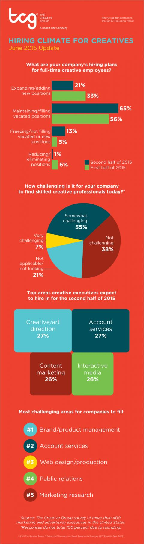 An infographic from The Creative Group shares what the hiring climate looks like for creative professionals in the second half of 2015.