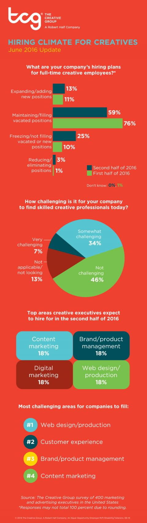 An infographic from The Creative Group gives an update on the hiring climate for creative professionals in the second half of 2016.