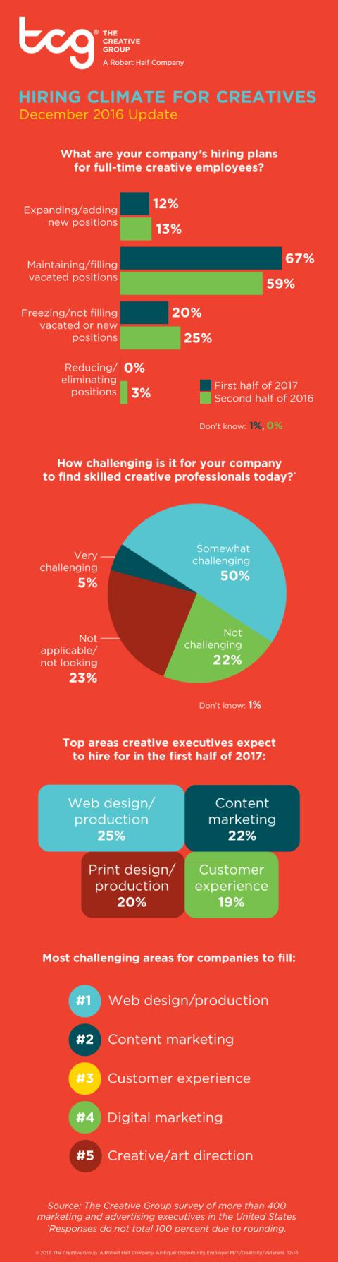 An infographic from The Creative Group reveals the hiring climate for creative professionals in December 2016.