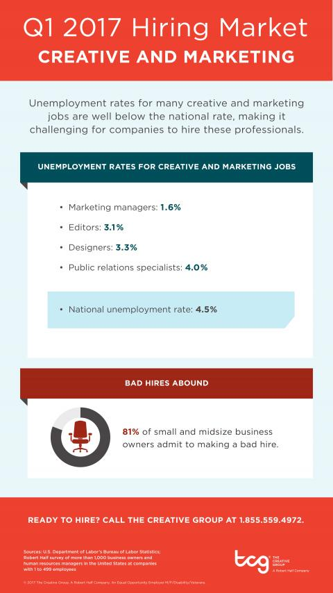 An infographic showing the hiring market for creative and marketing jobs in Q1 2017
