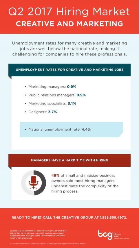 An infographic showing the hiring market for creative and marketing jobs in Q2 2017