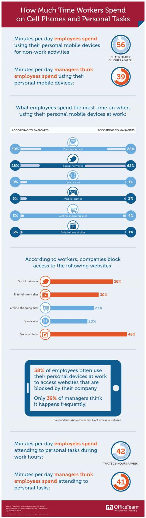 An infographic on how much time employees spend on their mobile devices at work