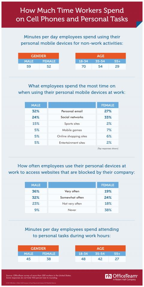 Data tables that break down results of a survey on how much time employees spend on their cell phones at work