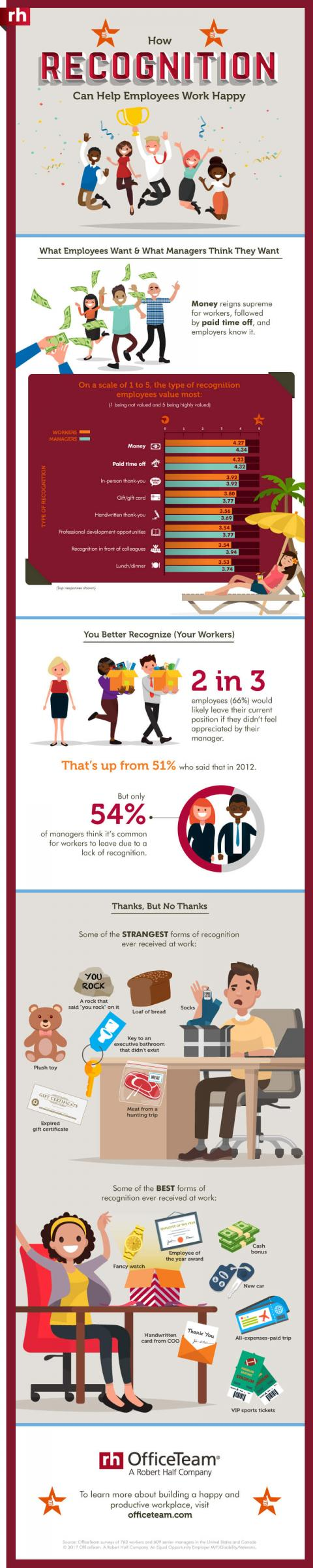 An infographic from OfficeTeam about the value of employee recognition in the workplace