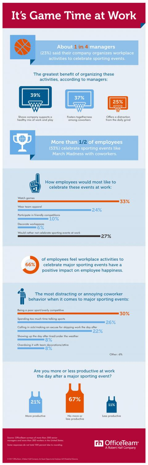 An infographic from OfficeTeam that shows how companies help employees celebrate sporting events