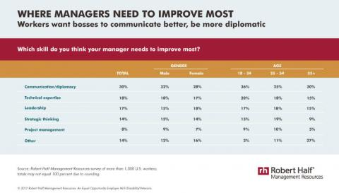 An infographic showing the results of a survey that asked workers which skill their managers need to improve most