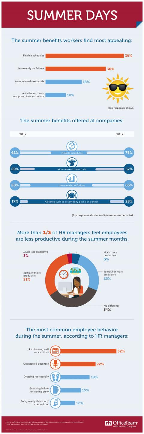 An infographic from OfficeTeam that shows the summer benefits employees find most appealing