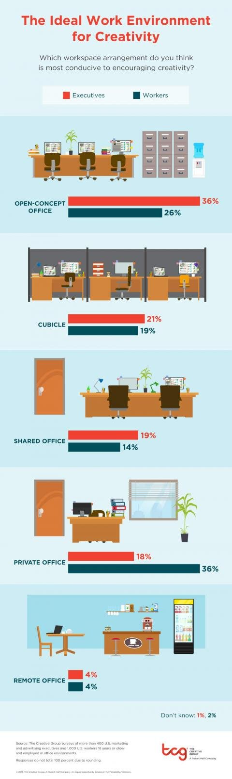 An infographic featuring the results of a survey from The Creative Group about the ideal work environment for creativity