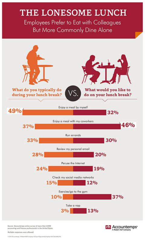 An infographic featuring the results of an Accountemps survey on employee lunch habits