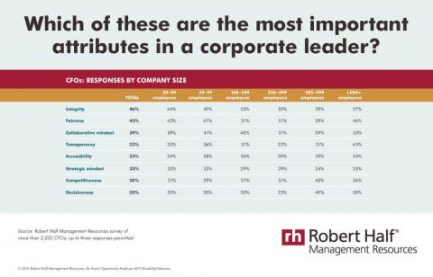 An infographic featuring results of a Robert Half Management Resources survey on the most important attributes in corporate leaders
