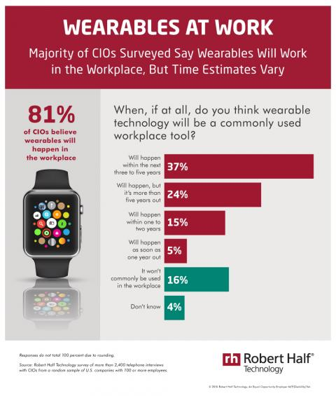 Infographic featuring results of a Robert Half Technology survey on the future of wearable technology in the workplace