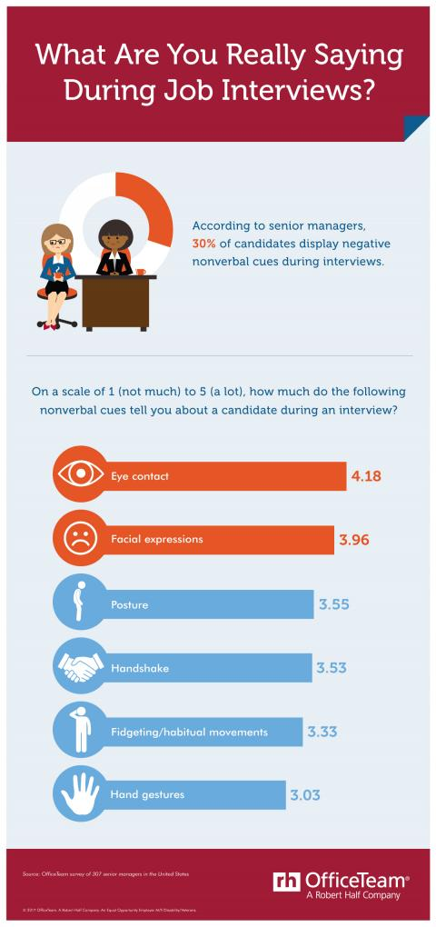An infographic on the effect of nonverbal cues during the job interview process