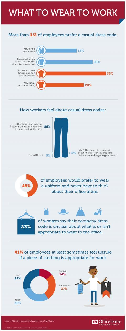 An infographic on how employees feel about dress codes at work