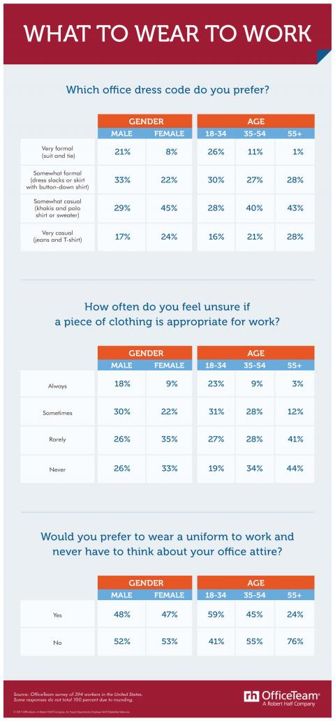 Data tables that break down results of a survey on how employees feel about dress codes at work