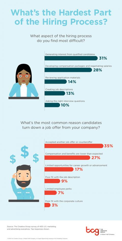 An infographic featuring the results of a survey from The Creative Group about the most difficult aspects of hiring
