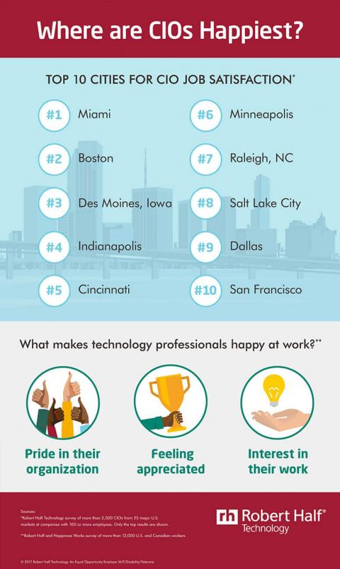 An infographic featuring results of surveys of the top 10 cities where CIOs find the most job satisfaction and what makes tech professionals happy at work