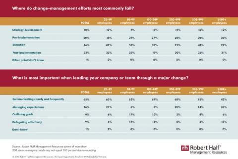 An infographic featuring results of a survey on where change management fails