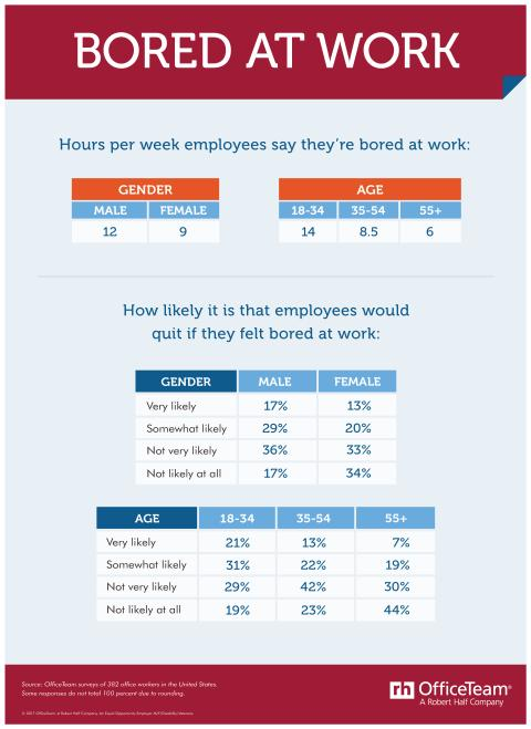 Tables showing the age and gender results of an OfficeTeam survey about being bored at work