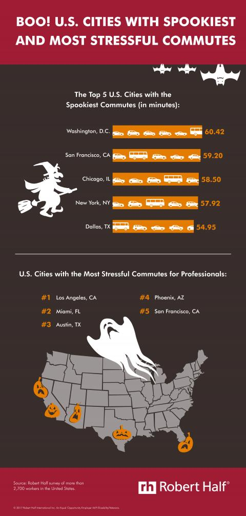 An infographic from Robert Half reveals which U.S. cities have the longest and most stressful commutes.