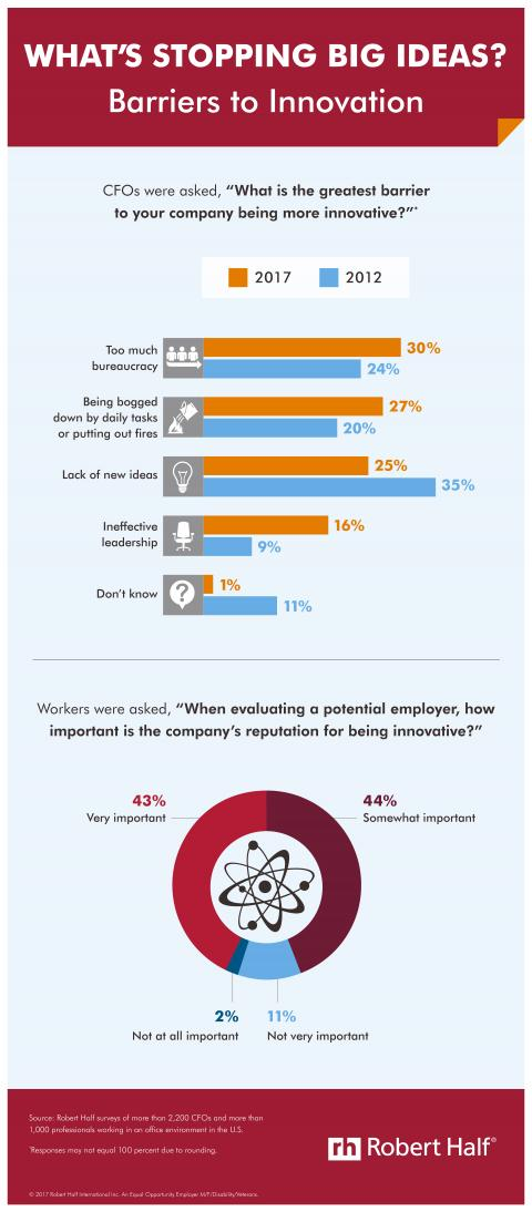 Infographic for a survey that asked CFOs about the greatest barriers to innovation