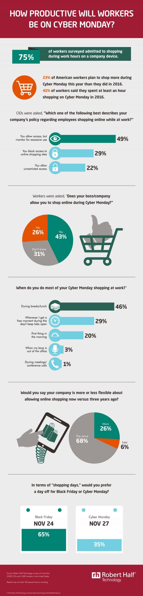 Find out how American workers plan to shop during Cyber Monday at work and whether they prefer Black Friday or Cyber Monday for their Holiday Shopping. You'll also learn from CIOs where they stand on allowing employees to shop at work.