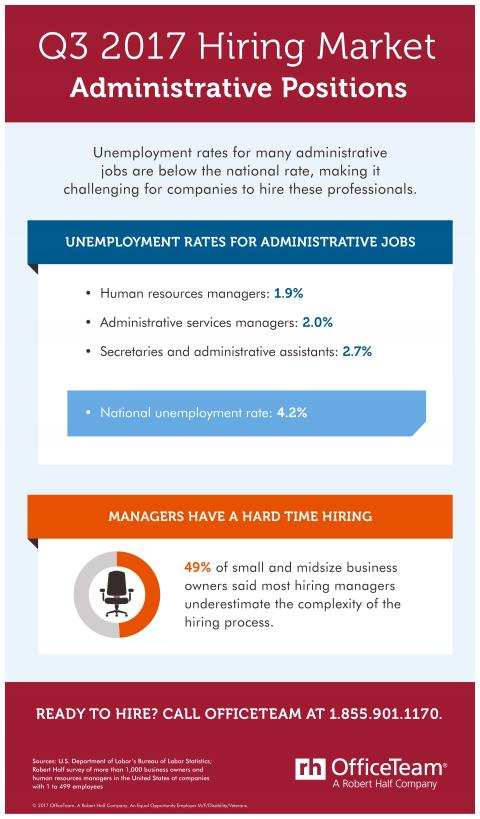 An infographic showing the hiring market for administrative jobs in Q3 2017